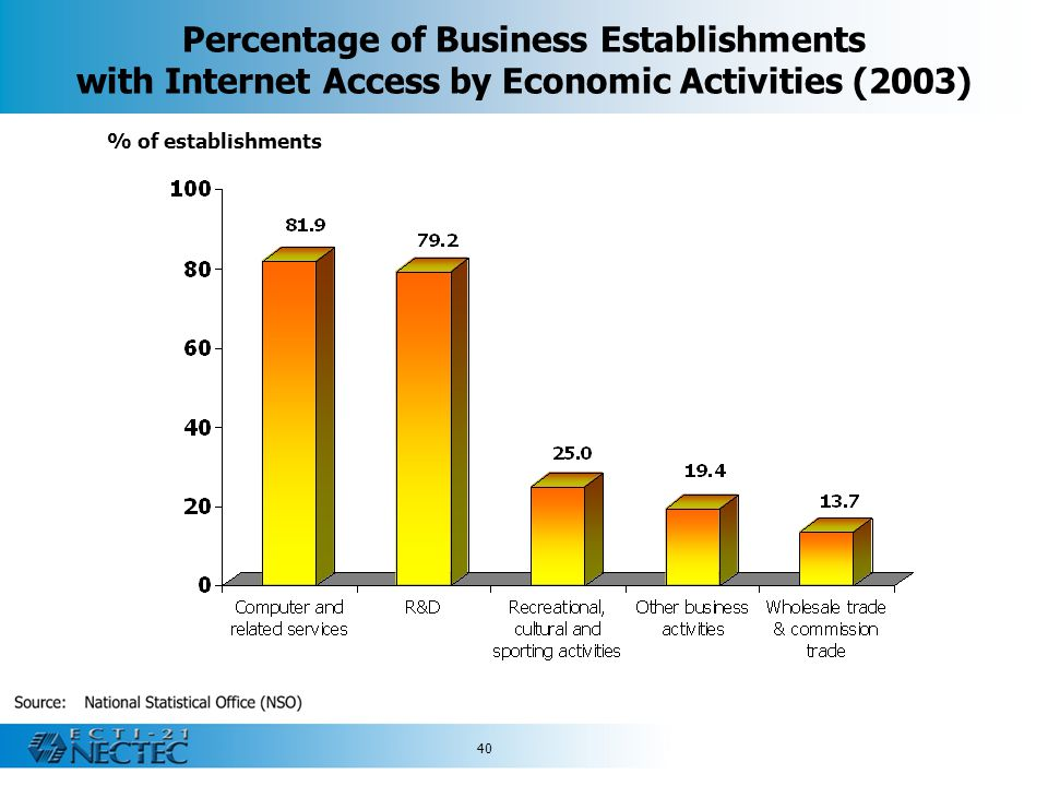 Percentage of Business Establishments with Internet Access by Economic Activities (2003)