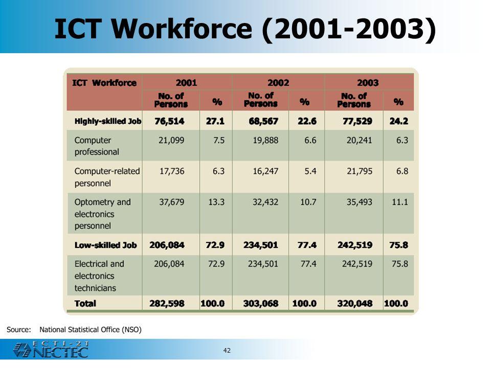 ICT Workforce (2001-2003)