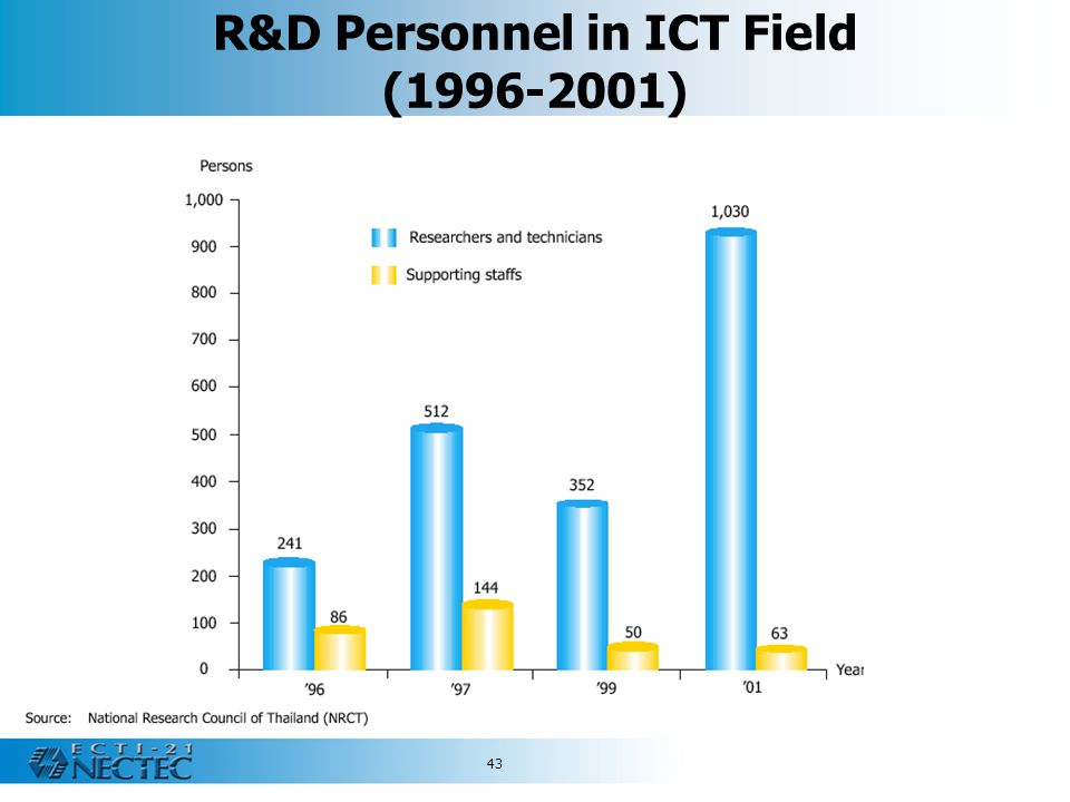 R&D Personnel in ICT Field (1996-2001)