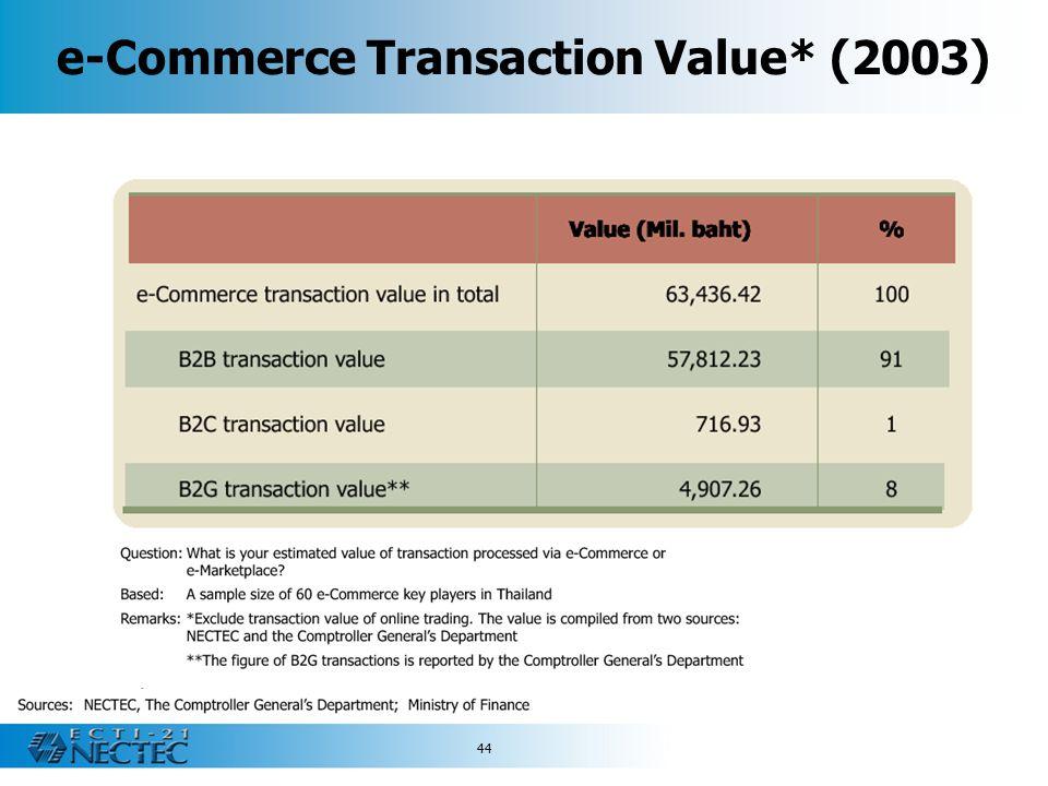 e-Commerce Transaction Value* (2003)