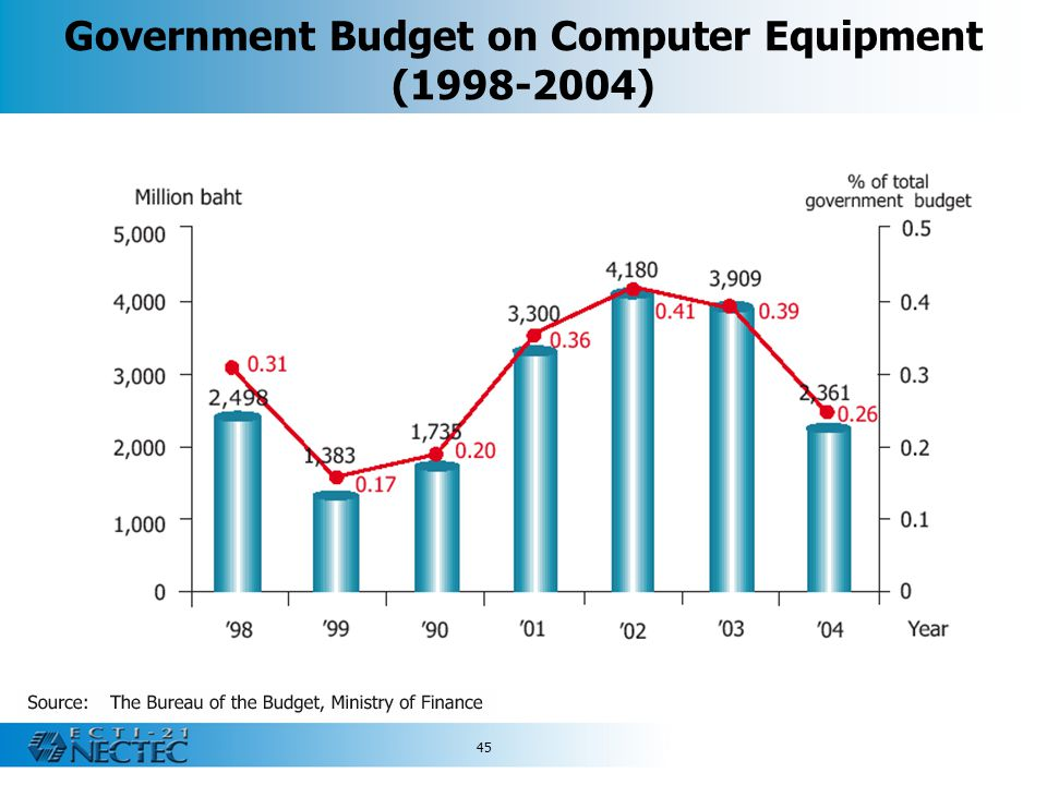 Government Budget on Computer Equipment (1998-2004)