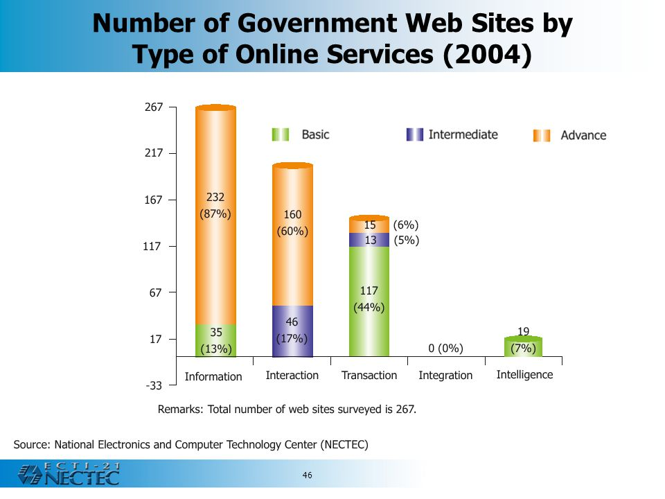 Number of Government Web Sites by Type of Online Services (2004)