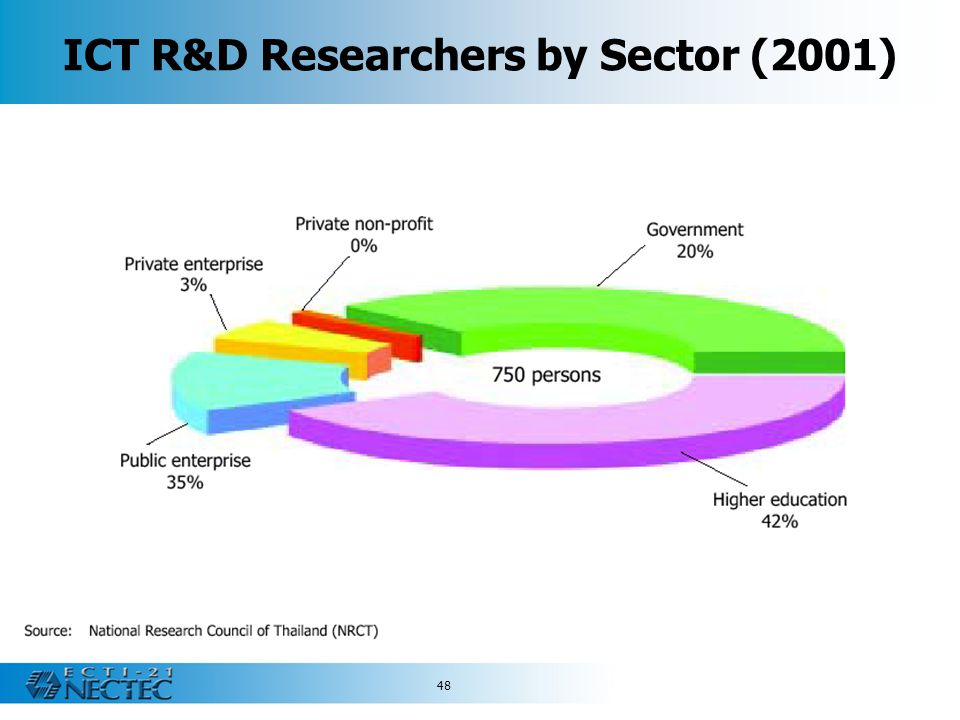 ICT R&D Researchers by Sector (2001)