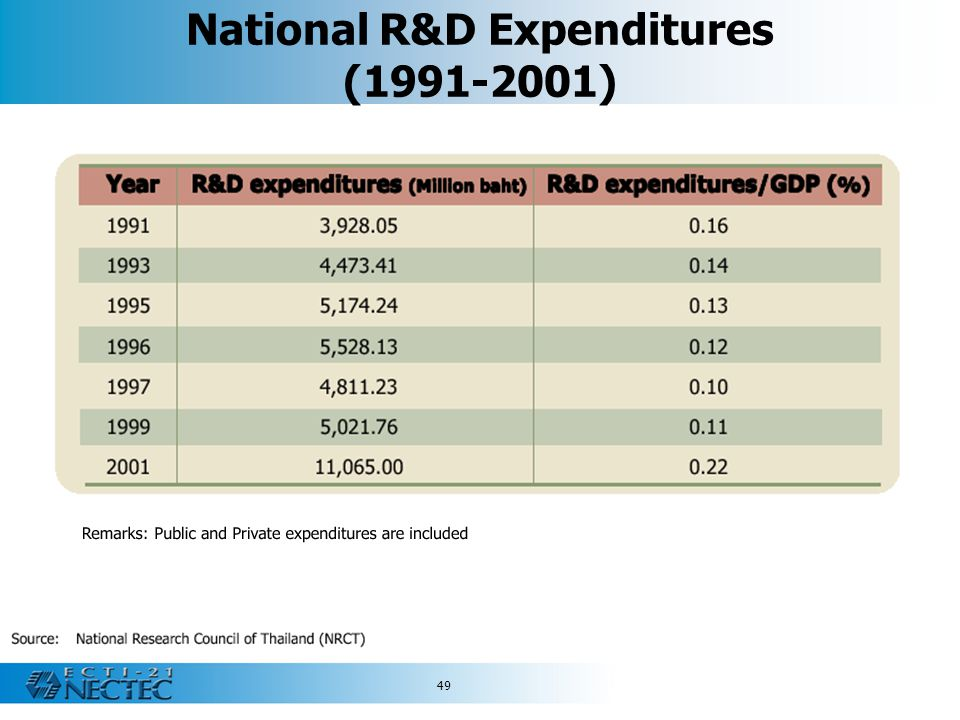 National R&D Expenditures (1991-2001)