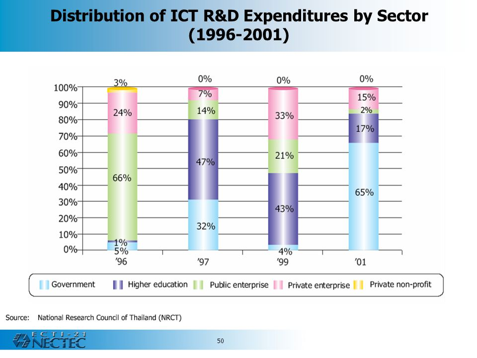 Distribution of ICT R&D Expenditures by Sector (1996-2001)