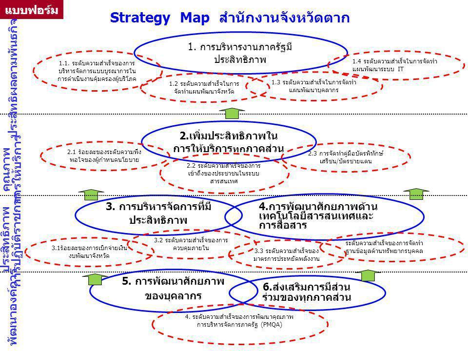 Strategy Map สำนักงานจังหวัดตาก