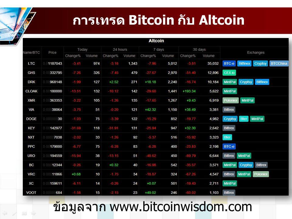 การเทรด Bitcoin กับ Altcoin