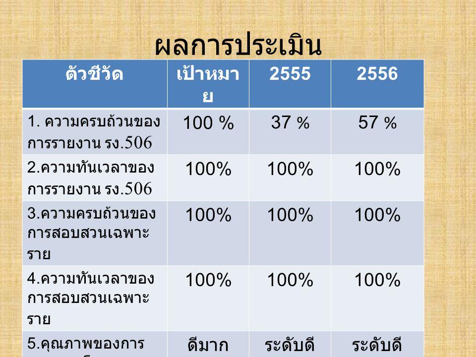 ผลการประเมิน ตัวชีวัด เป้าหมาย 2555 2556 100 % 37 % 57 % 100% ดีมาก