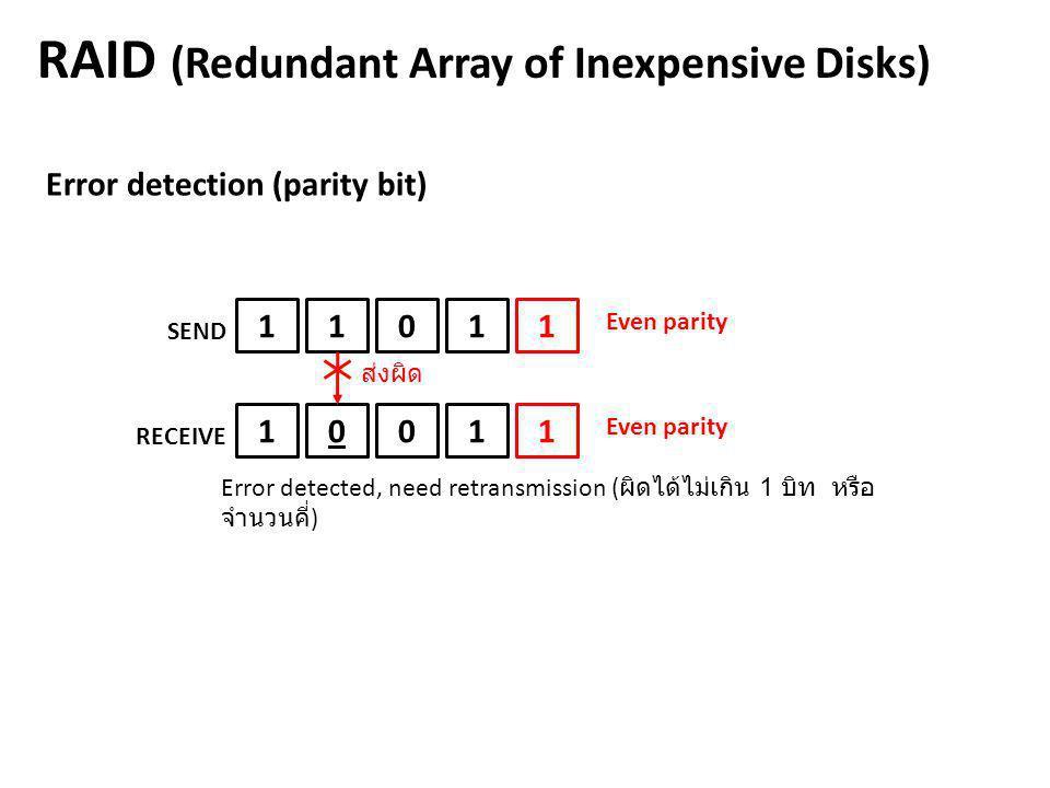 RAID (Redundant Array of Inexpensive Disks)