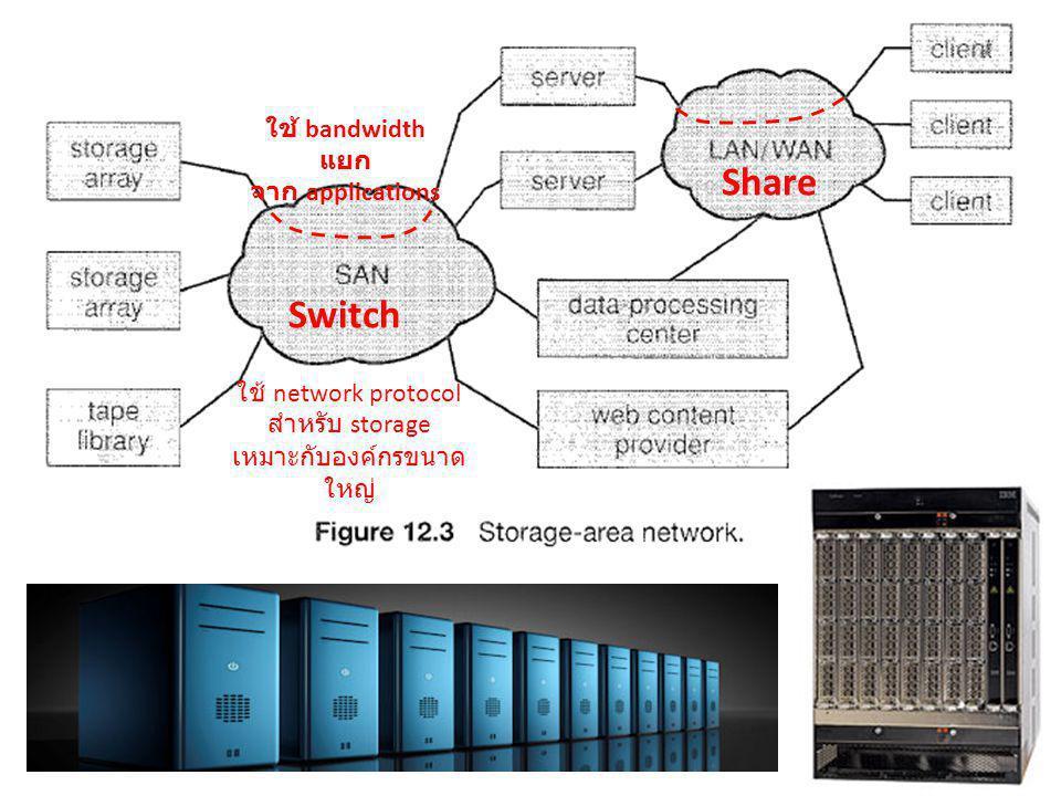 Share Switch ใช้ bandwidth แยก จาก applications