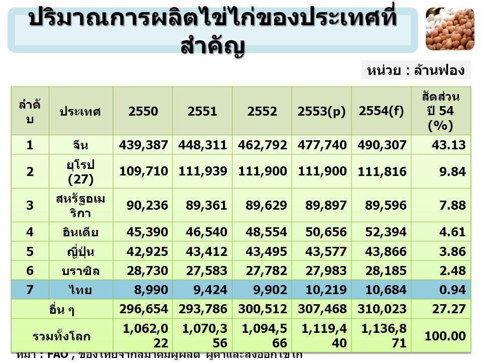 ปริมาณการผลิตไข่ไก่ของประเทศที่สำคัญ