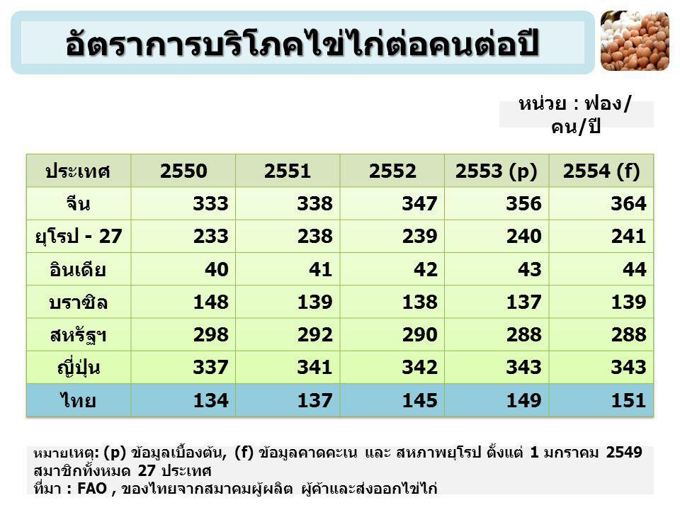 อัตราการบริโภคไข่ไก่ต่อคนต่อปี