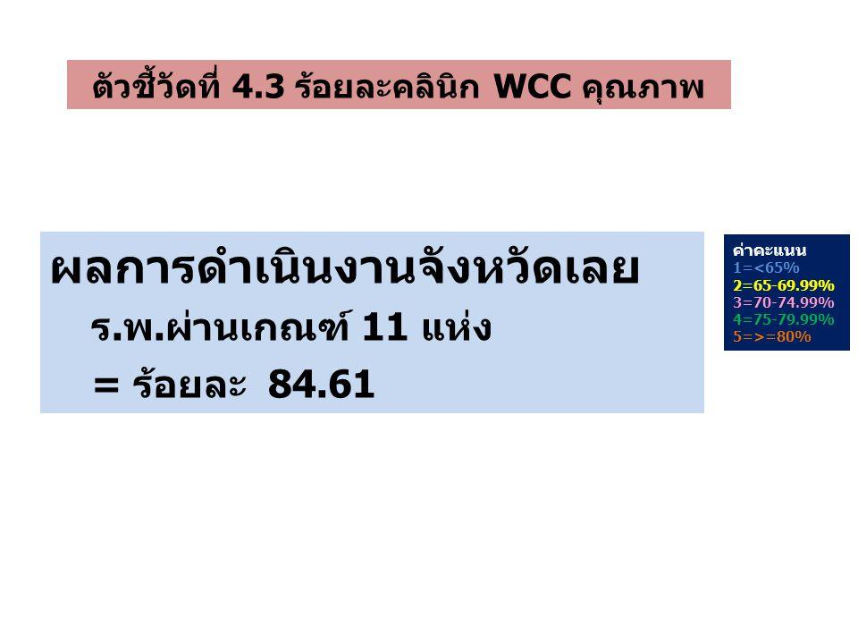 ตัวชี้วัดที่ 4.3 ร้อยละคลินิก WCC คุณภาพ