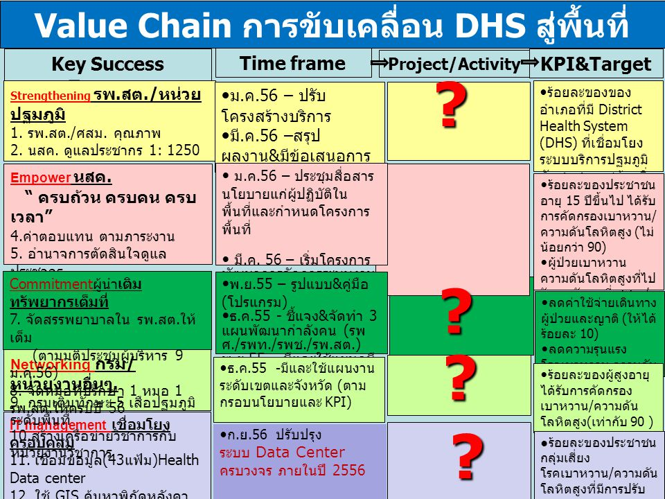 Value Chain การขับเคลื่อน DHS สู่พื้นที่