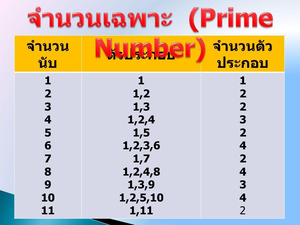 จำนวนเฉพาะ (Prime Number)