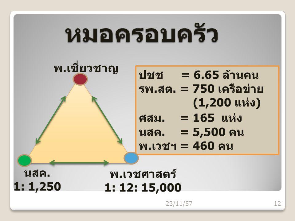 หมอครอบครัว พ.เชี่ยวชาญ ปชช = 6.65 ล้านคน รพ.สต. = 750 เครือข่าย