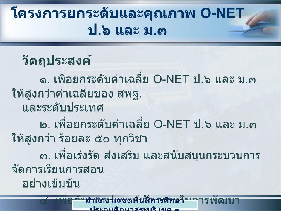 โครงการยกระดับและคุณภาพ O-NET ป.๖ และ ม.๓