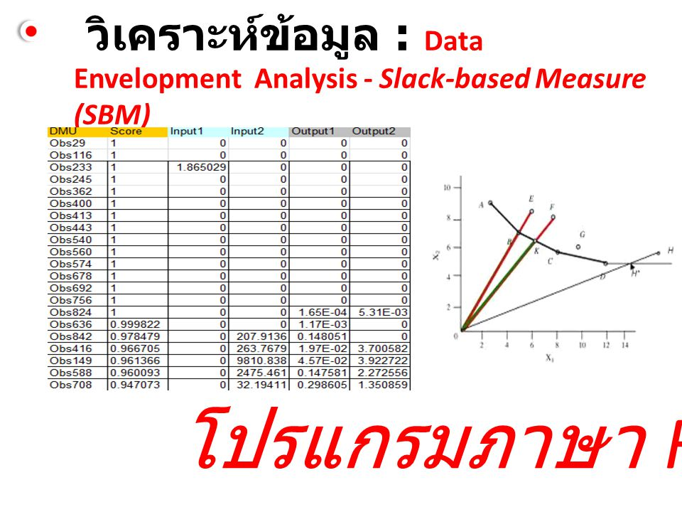 วิเคราะห์ข้อมูล : Data Envelopment Analysis - Slack-based Measure (SBM)
