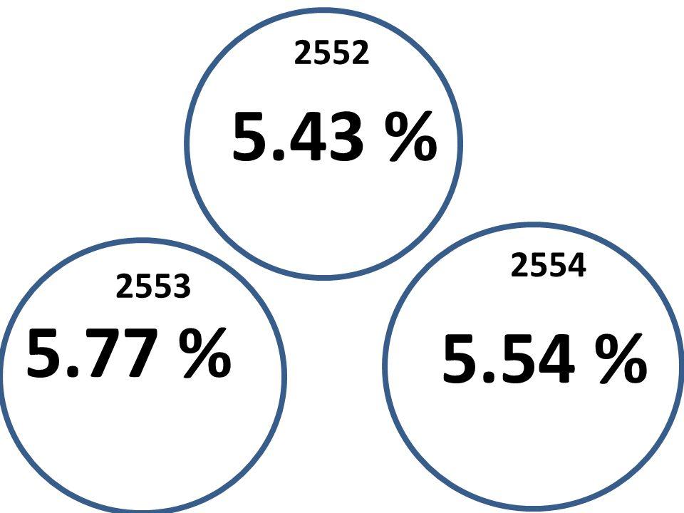 2552 5.43 % 2554 2553 5.77 % 5.54 %