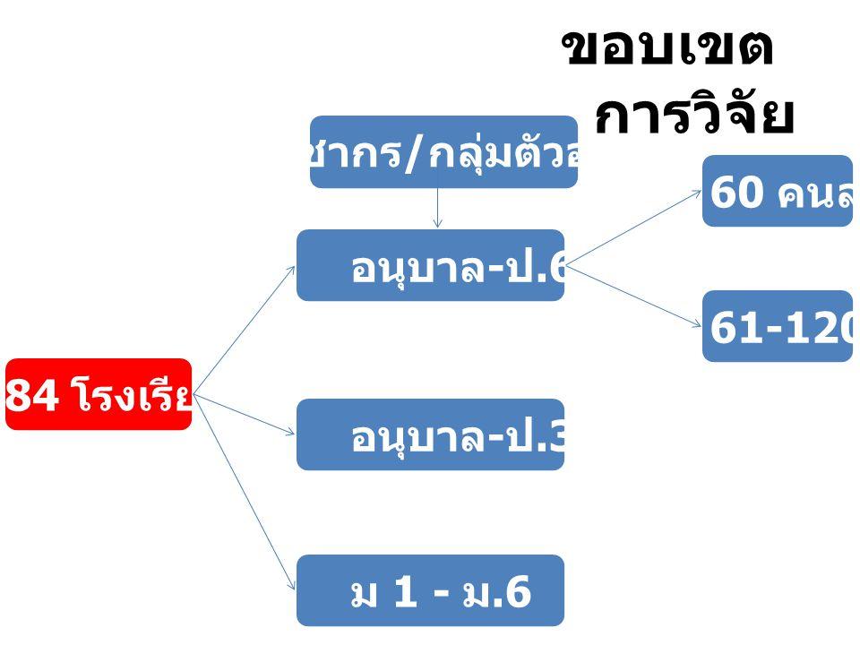 ประชากร/กลุ่มตัวอย่าง