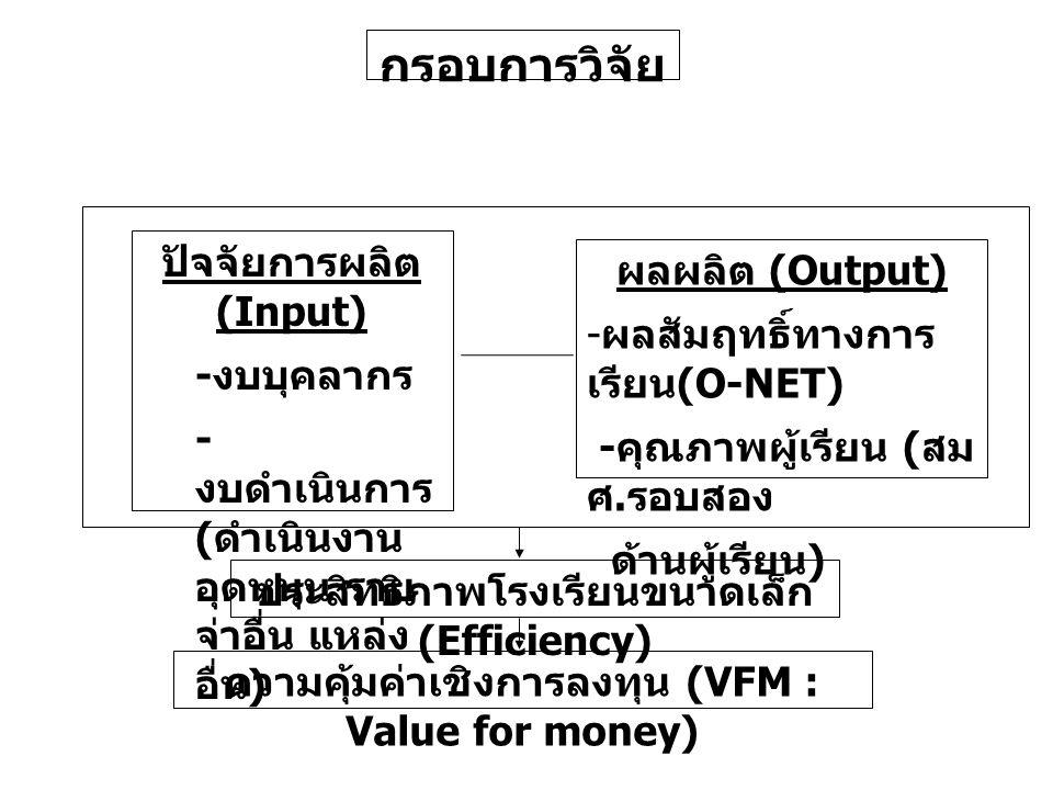 กรอบการวิจัย ปัจจัยการผลิต (Input) ผลผลิต (Output)