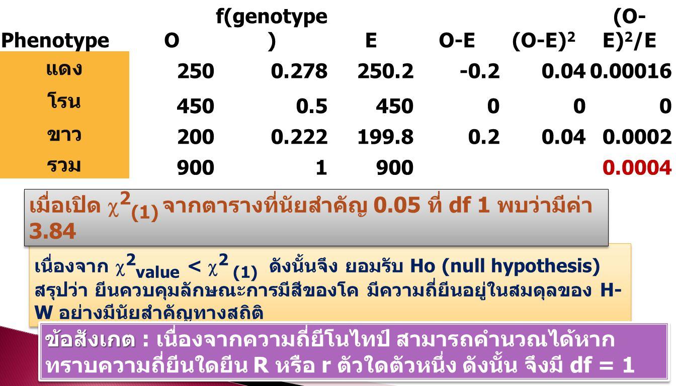 เมื่อเปิด 2(1) จากตารางที่นัยสำคัญ 0.05 ที่ df 1 พบว่ามีค่า 3.84