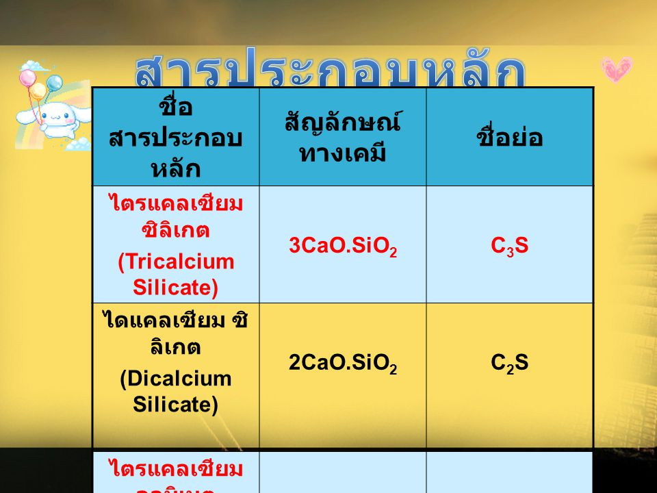 สารประกอบหลัก ชื่อสารประกอบหลัก สัญลักษณ์ทางเคมี ชื่อย่อ