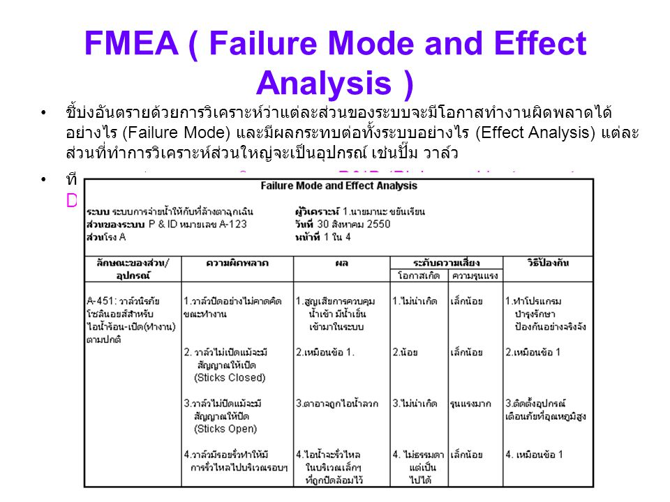 FMEA ( Failure Mode and Effect Analysis )