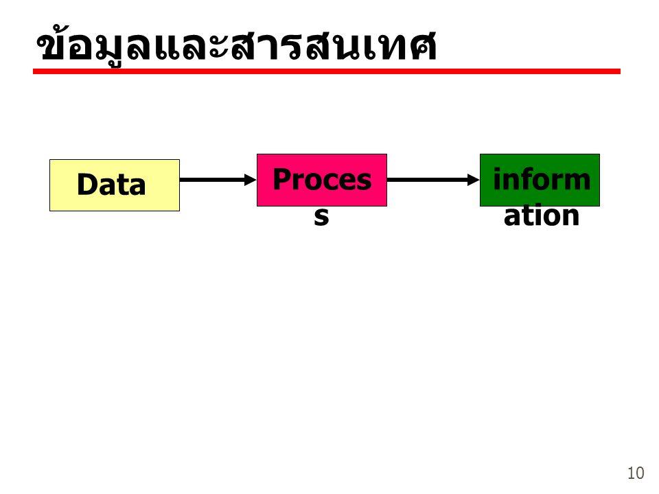 ข้อมูลและสารสนเทศ Data Process information