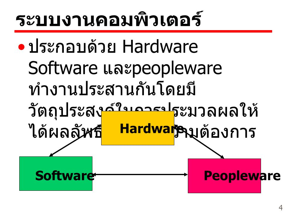 ระบบงานคอมพิวเตอร์ ประกอบด้วย Hardware Software และpeopleware ทำงานประสานกันโดยมีวัตถุประสงค์ในการประมวลผลให้ได้ผลลัพธ์ตรงตามความต้องการ.