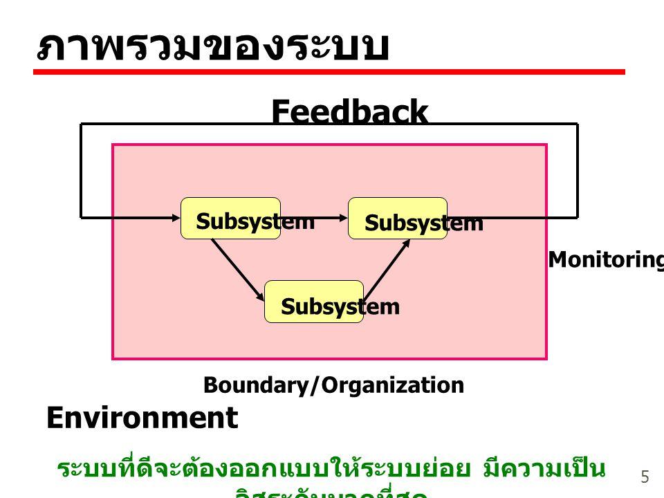 ภาพรวมของระบบ Feedback Environment