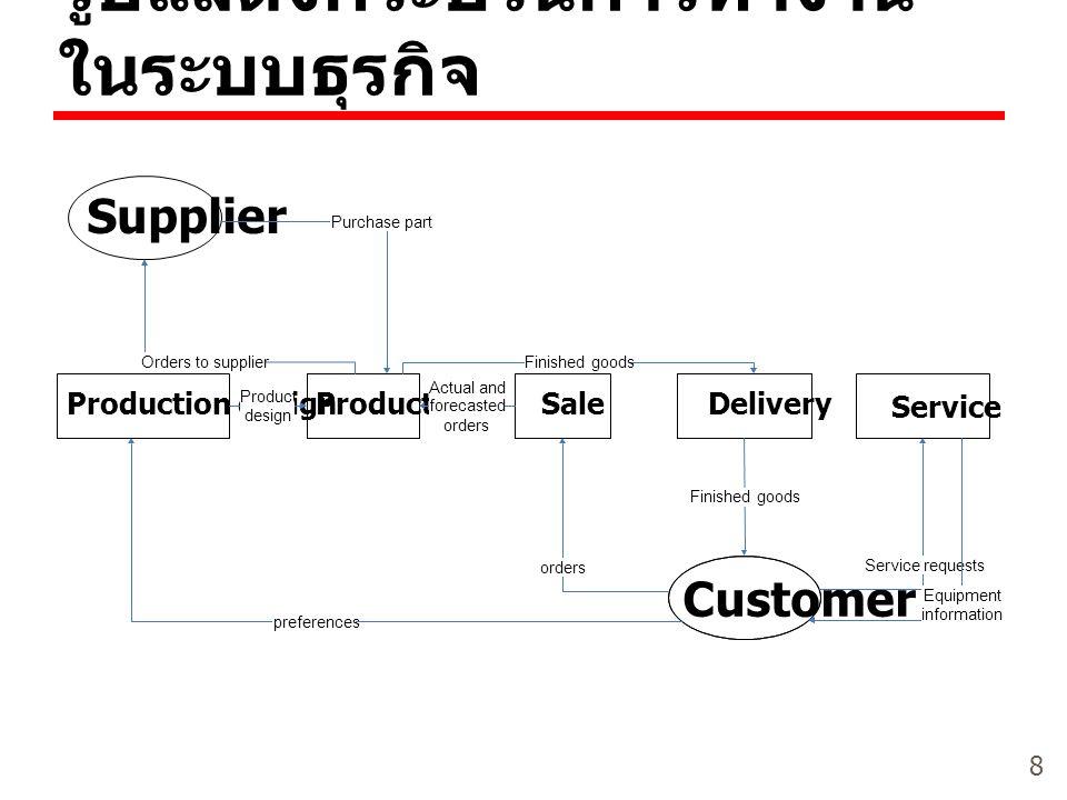 รูปแสดงกระบวนการทำงานในระบบธุรกิจ