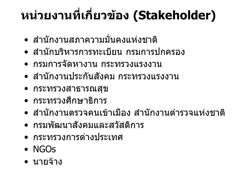 หน่วยงานที่เกี่ยวข้อง (Stakeholder)