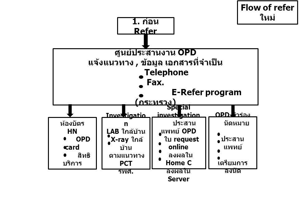 แจ้งแนวทาง , ข้อมูล เอกสารที่จำเป็น Telephone Fax.