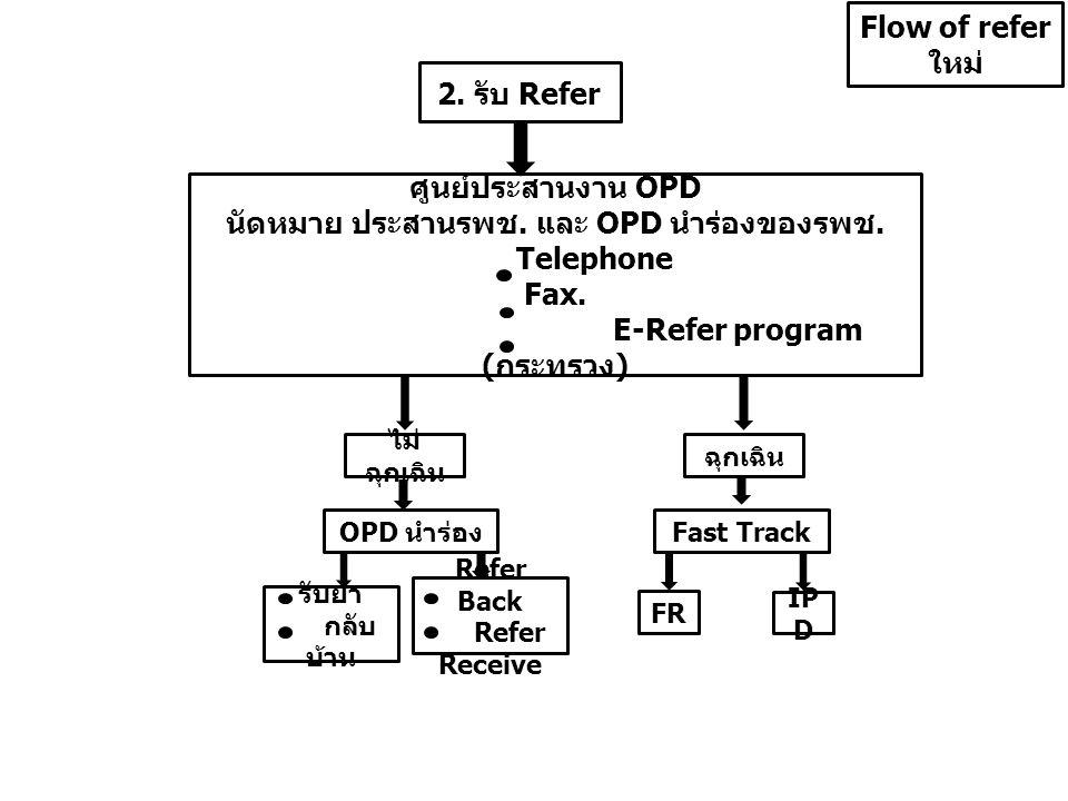 นัดหมาย ประสานรพช. และ OPD นำร่องของรพช. E-Refer program (กระทรวง)