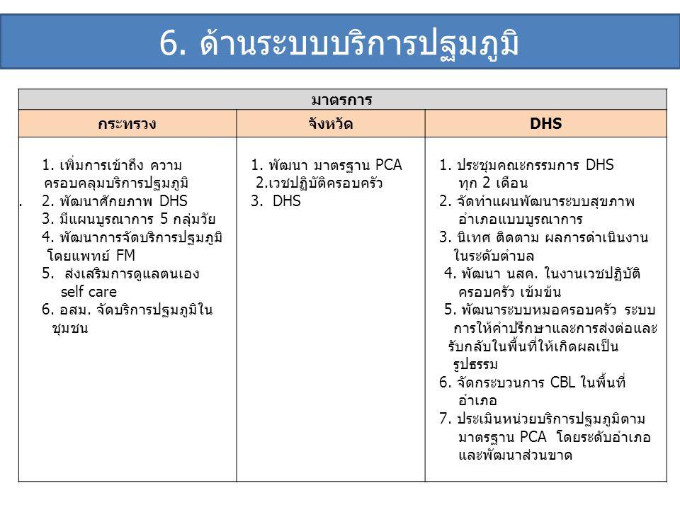 6. ด้านระบบบริการปฐมภูมิ