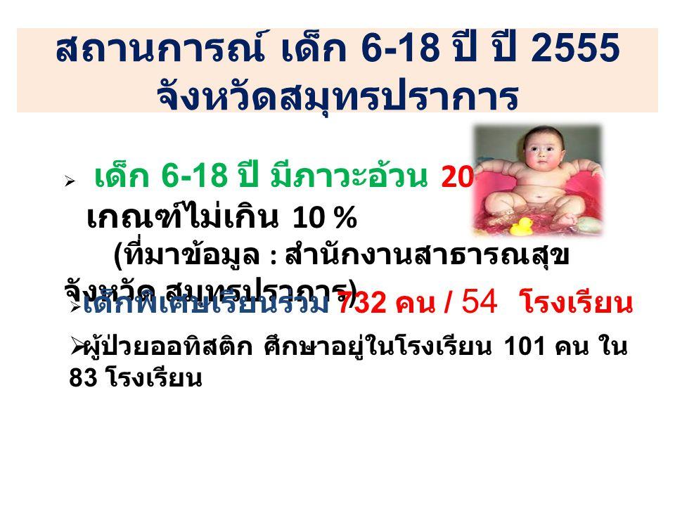 สถานการณ์ เด็ก 6-18 ปี ปี 2555 จังหวัดสมุทรปราการ