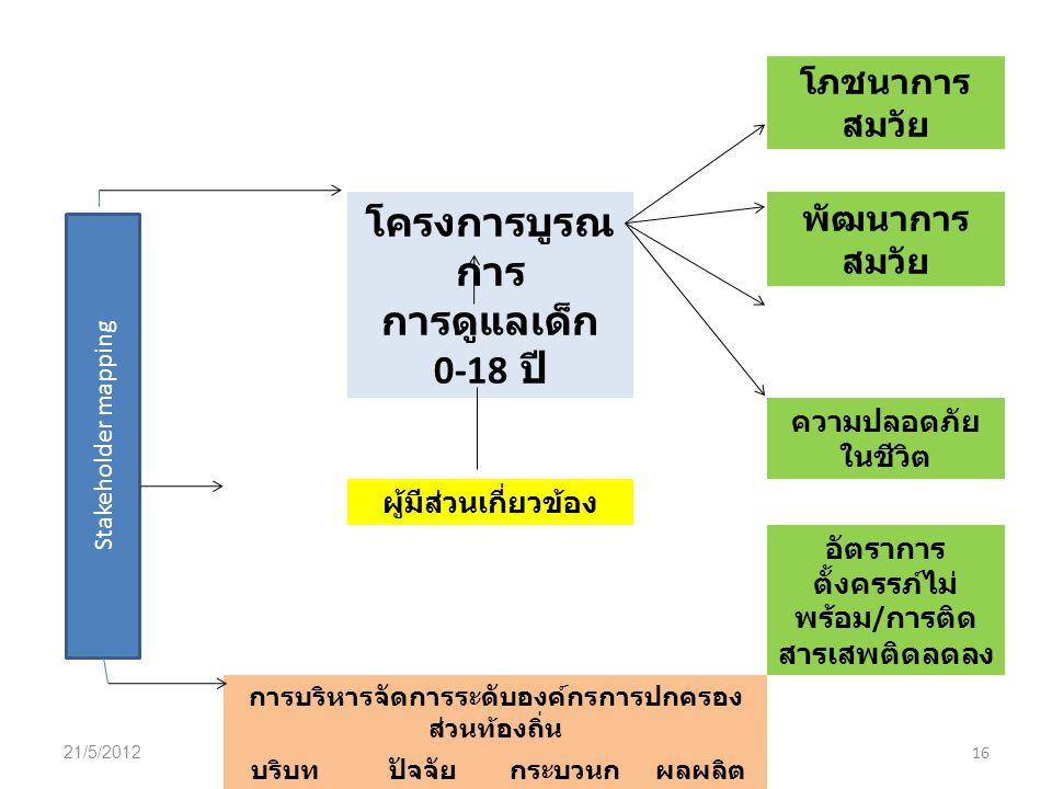 โครงการบูรณการ การดูแลเด็ก 0-18 ปี