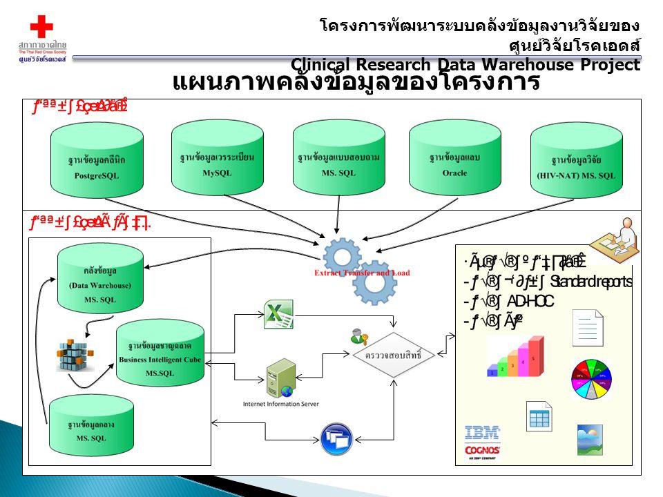 แผนภาพคลังข้อมูลของโครงการ