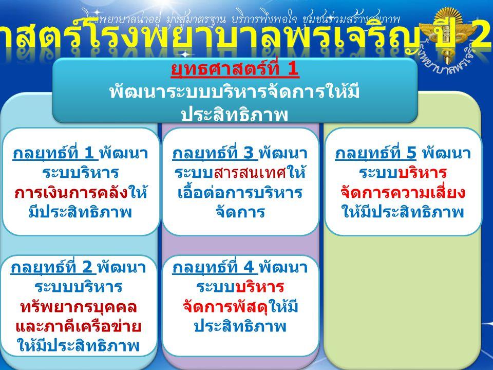 ยุทธศาสตร์โรงพยาบาลพรเจริญ ปี 2558