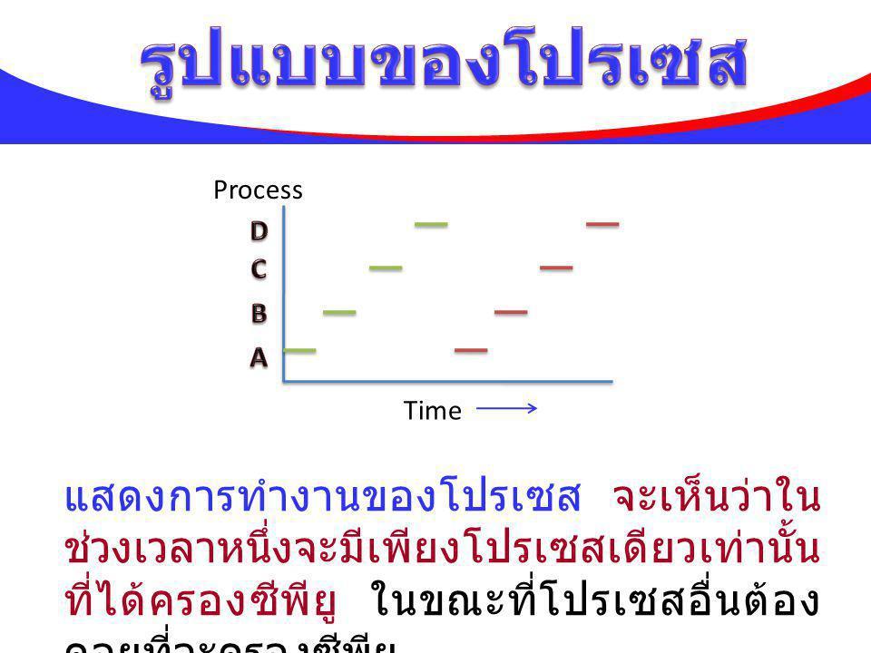 รูปแบบของโปรเซส A. B. C. D. Time. Process.