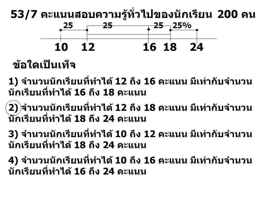53/7 คะแนนสอบความรู้ทั่วไปของนักเรียน 200 คน