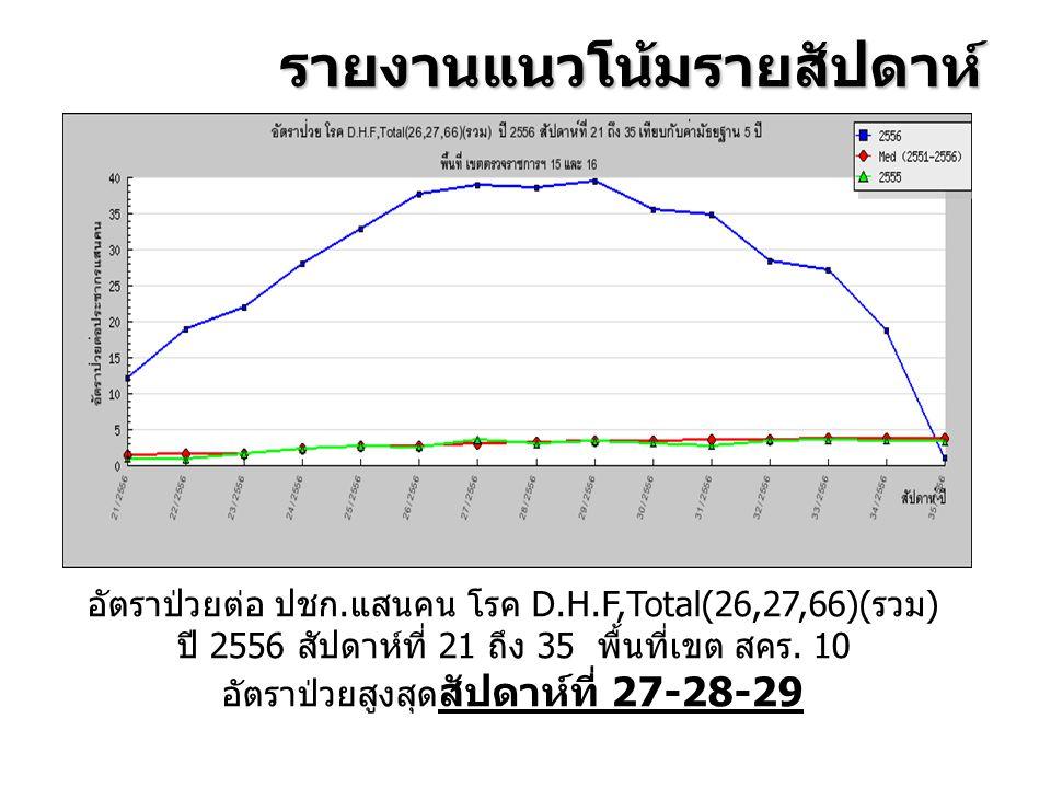 อัตราป่วยสูงสุดสัปดาห์ที่ 27-28-29