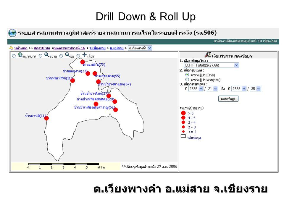 Drill Down & Roll Up ต.เวียงพางคำ อ.แม่สาย จ.เชียงราย