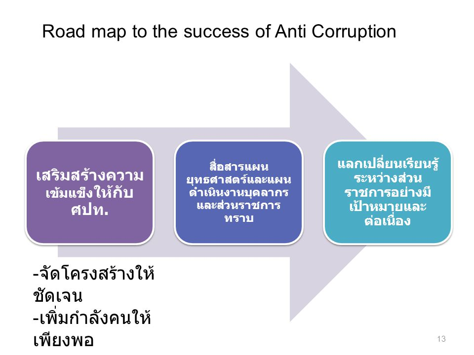 Road map to the success of Anti Corruption