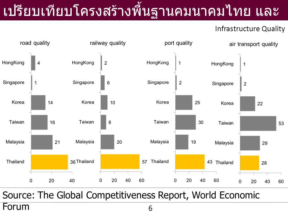 เปรียบเทียบโครงสร้างพื้นฐานคมนาคมไทย และต่างประเทศ