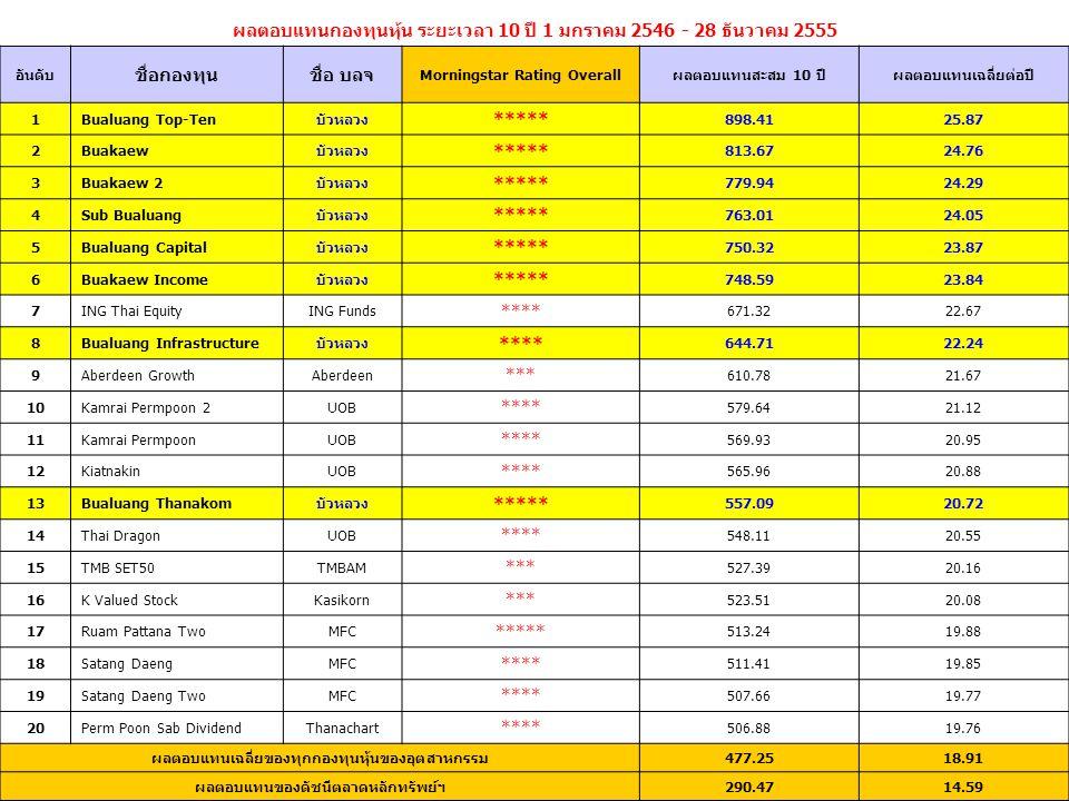 ผลตอบแทนกองทุนหุ้น ระยะเวลา 10 ปี 1 มกราคม 2546 - 28 ธันวาคม 2555