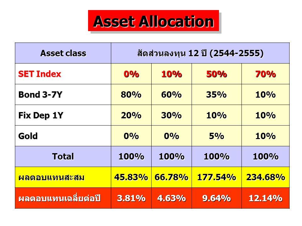 Asset Allocation Asset class สัดส่วนลงทุน 12 ปี (2544-2555) SET Index