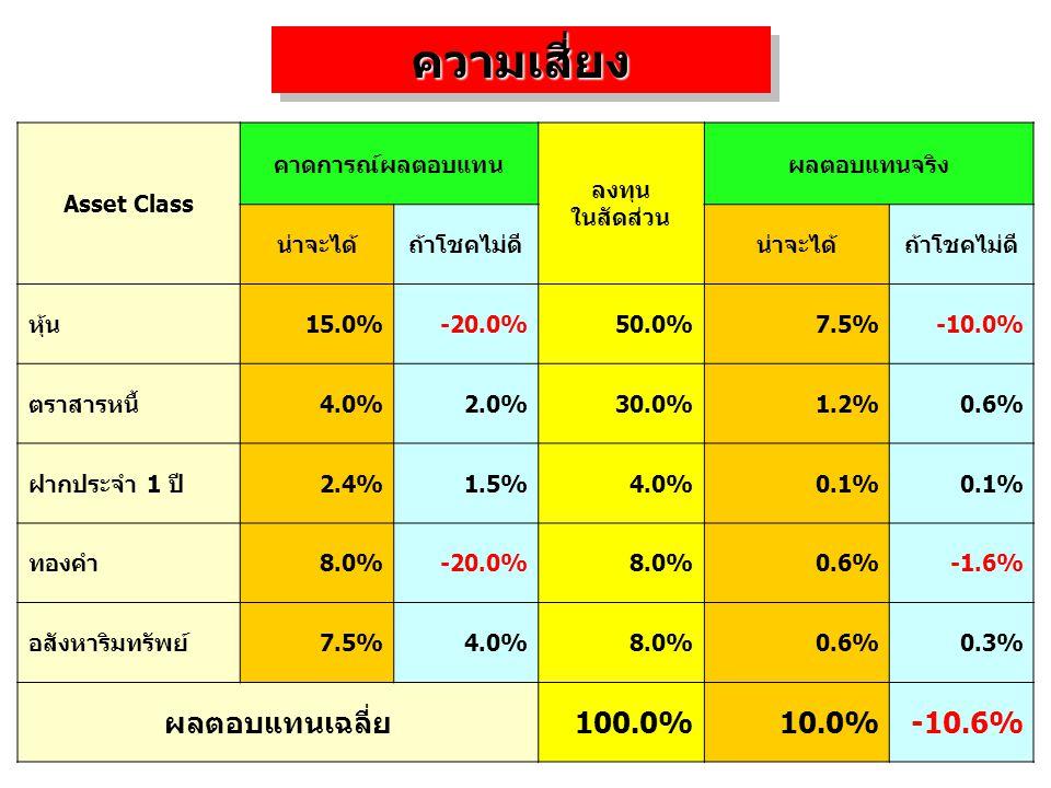 ความเสี่ยง ผลตอบแทนเฉลี่ย 100.0% 10.0% -10.6% Asset Class