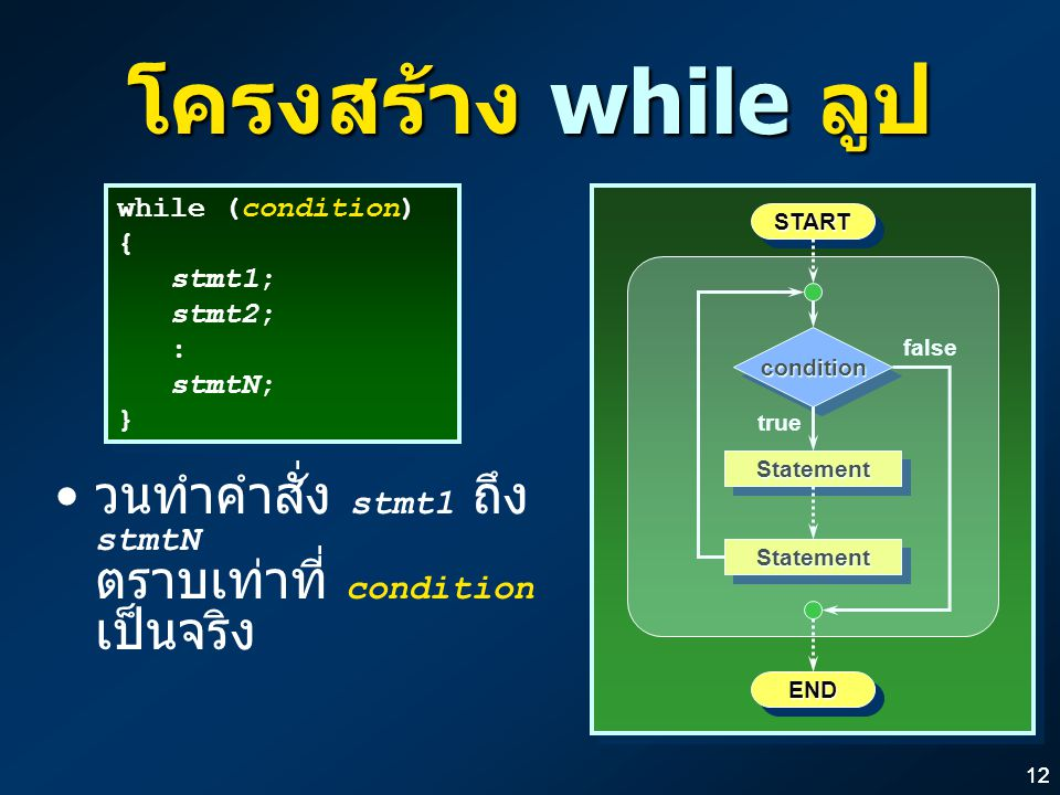 โครงสร้าง while ลูป while (condition) { stmt1; stmt2; : stmtN; } START. condition. false. true.